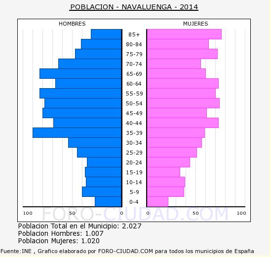 poblacion 2014