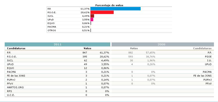 Resultados electorales en navaluenga elecciones generales for Resultados electorales mir